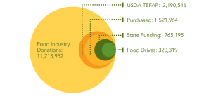 2014 Food Industry
