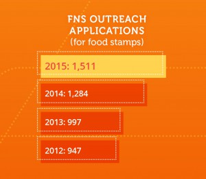 FNS outreach applications 2015