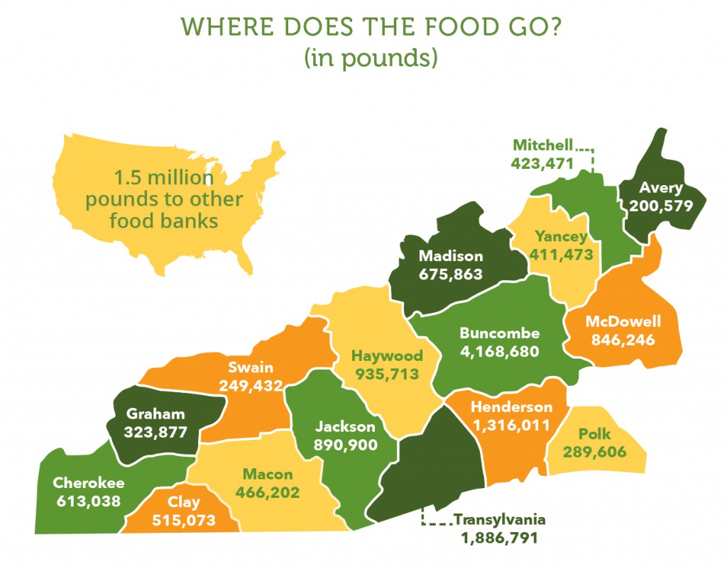 Food Distribution Across WNC CY2015