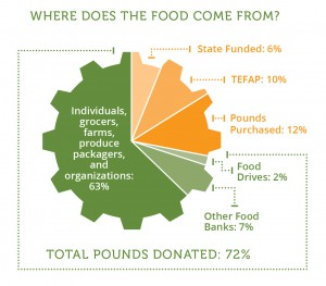 Food Sources Pie Chart CY2015