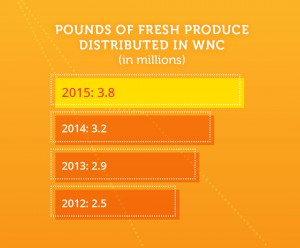Fresh produce distributed 2015