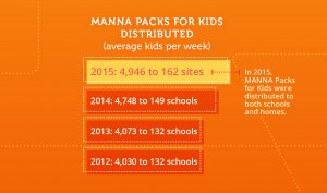 MANNA Packs distributed 2015