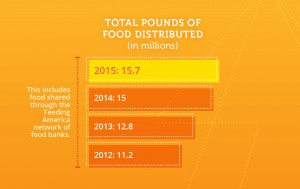 Total Pounds distributed 2015