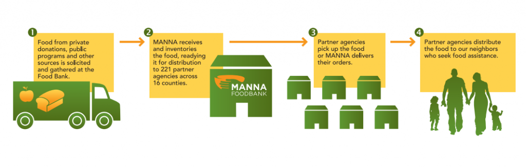 how manna works graphic